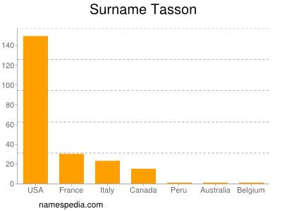 Surname Tasson