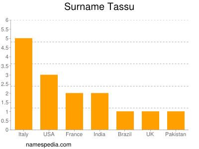 Surname Tassu