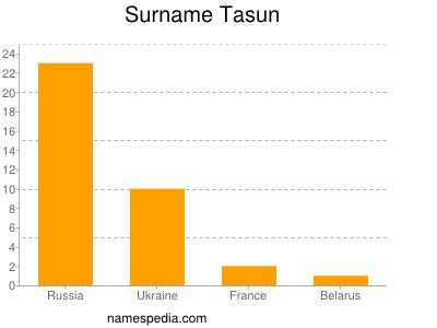 Surname Tasun