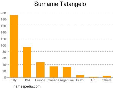 Surname Tatangelo