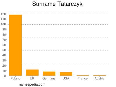Surname Tatarczyk