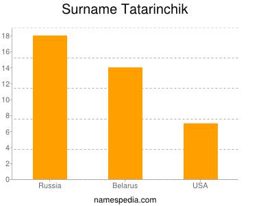 Surname Tatarinchik