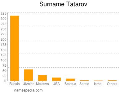 Surname Tatarov