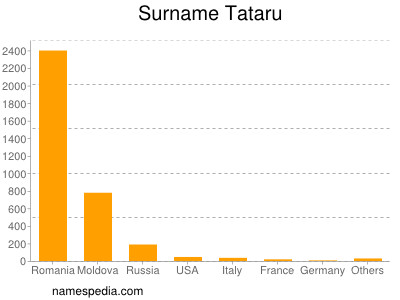 Surname Tataru