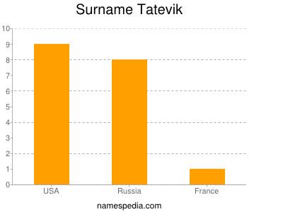 Surname Tatevik