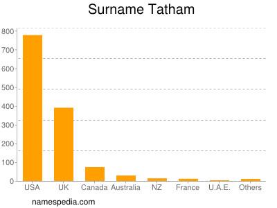 Surname Tatham