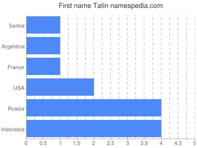 Given name Tatin