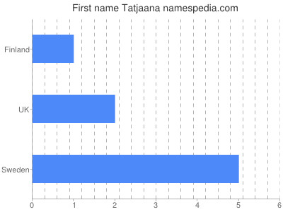 Given name Tatjaana