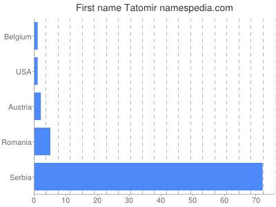 Given name Tatomir