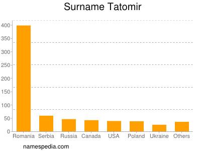 Surname Tatomir