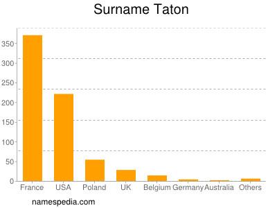 Surname Taton