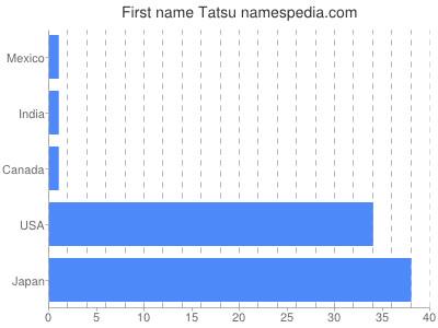 Given name Tatsu