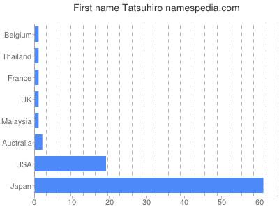 Given name Tatsuhiro
