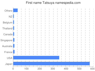 Given name Tatsuya