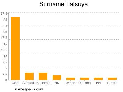 Surname Tatsuya