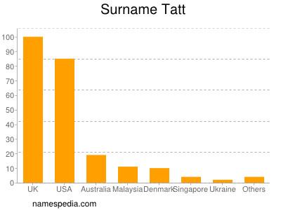 Surname Tatt