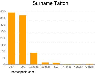 Surname Tatton