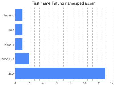 Given name Tatung