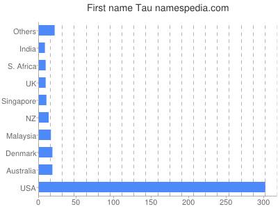 Given name Tau