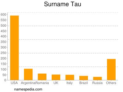 Surname Tau