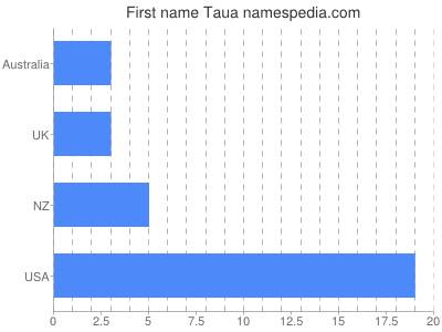Given name Taua