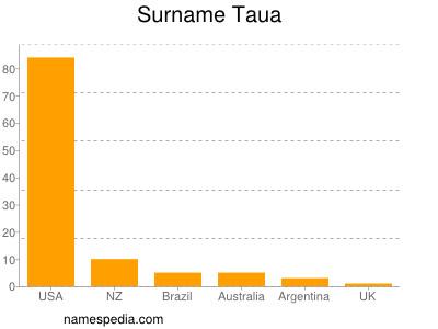 Surname Taua