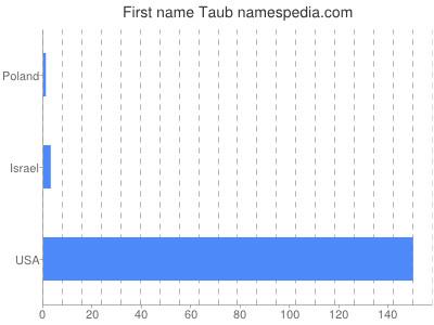 Given name Taub