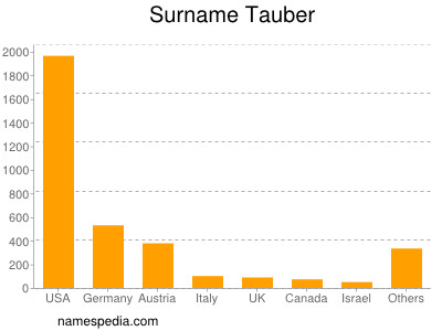 Surname Tauber