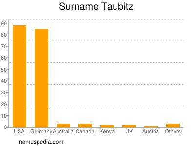 Surname Taubitz