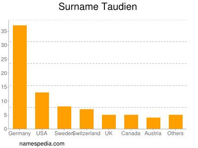 Surname Taudien