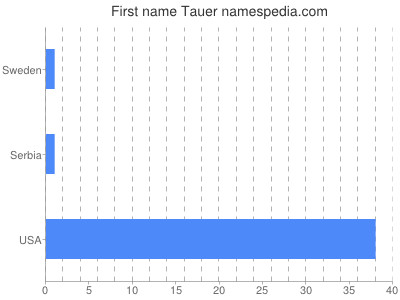 Given name Tauer