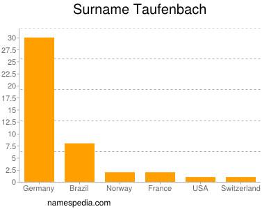 Surname Taufenbach