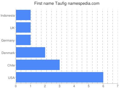 Given name Taufig