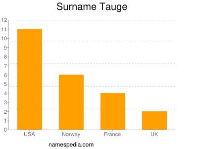 Surname Tauge