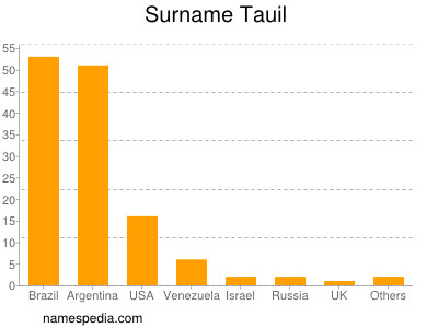 Surname Tauil
