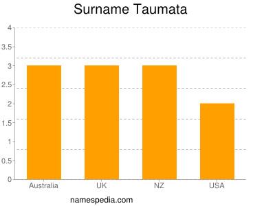 Surname Taumata