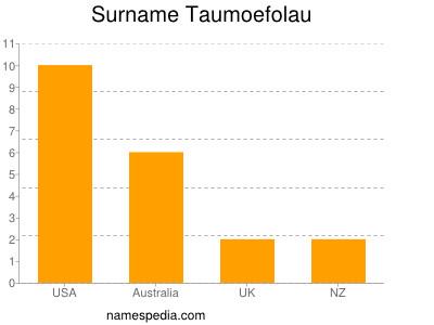 Surname Taumoefolau