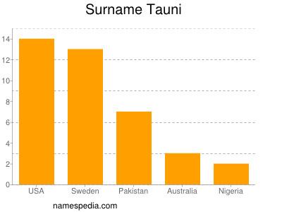 Surname Tauni