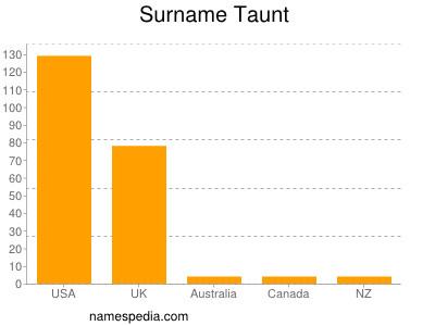 Surname Taunt