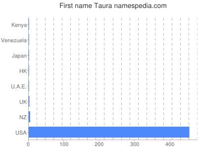 Given name Taura