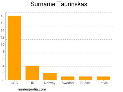 Surname Taurinskas