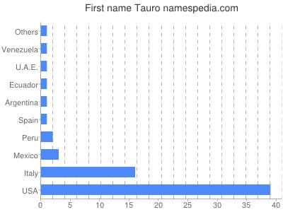 Given name Tauro