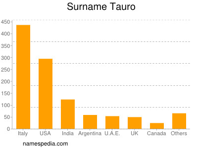 Surname Tauro