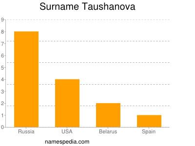 Surname Taushanova
