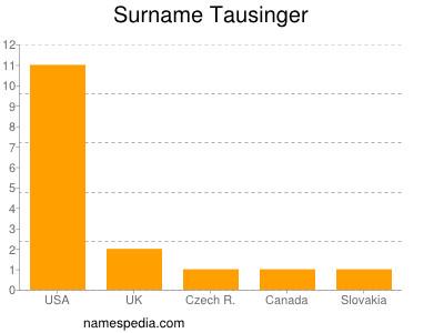 Surname Tausinger