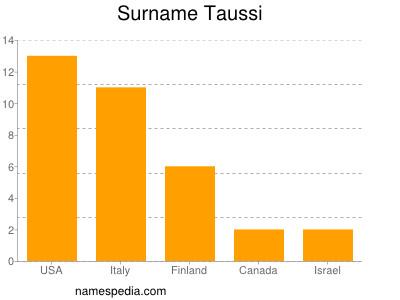 Surname Taussi