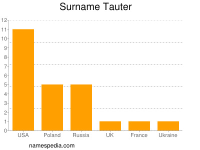 Surname Tauter