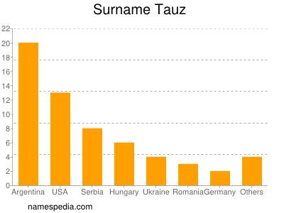 Surname Tauz