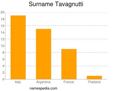 Surname Tavagnutti