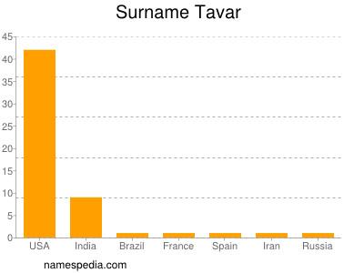 Surname Tavar